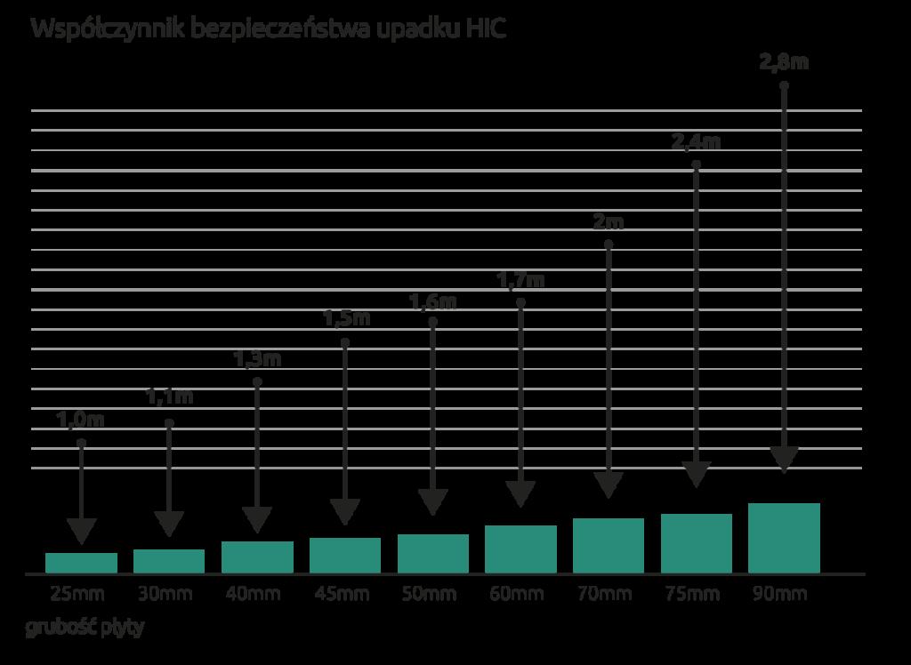 Wykres HIC